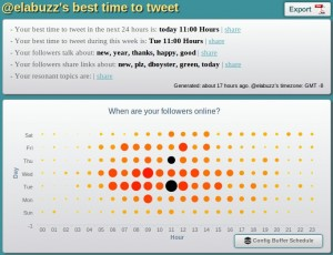 Best time to tweet report from SocialBro